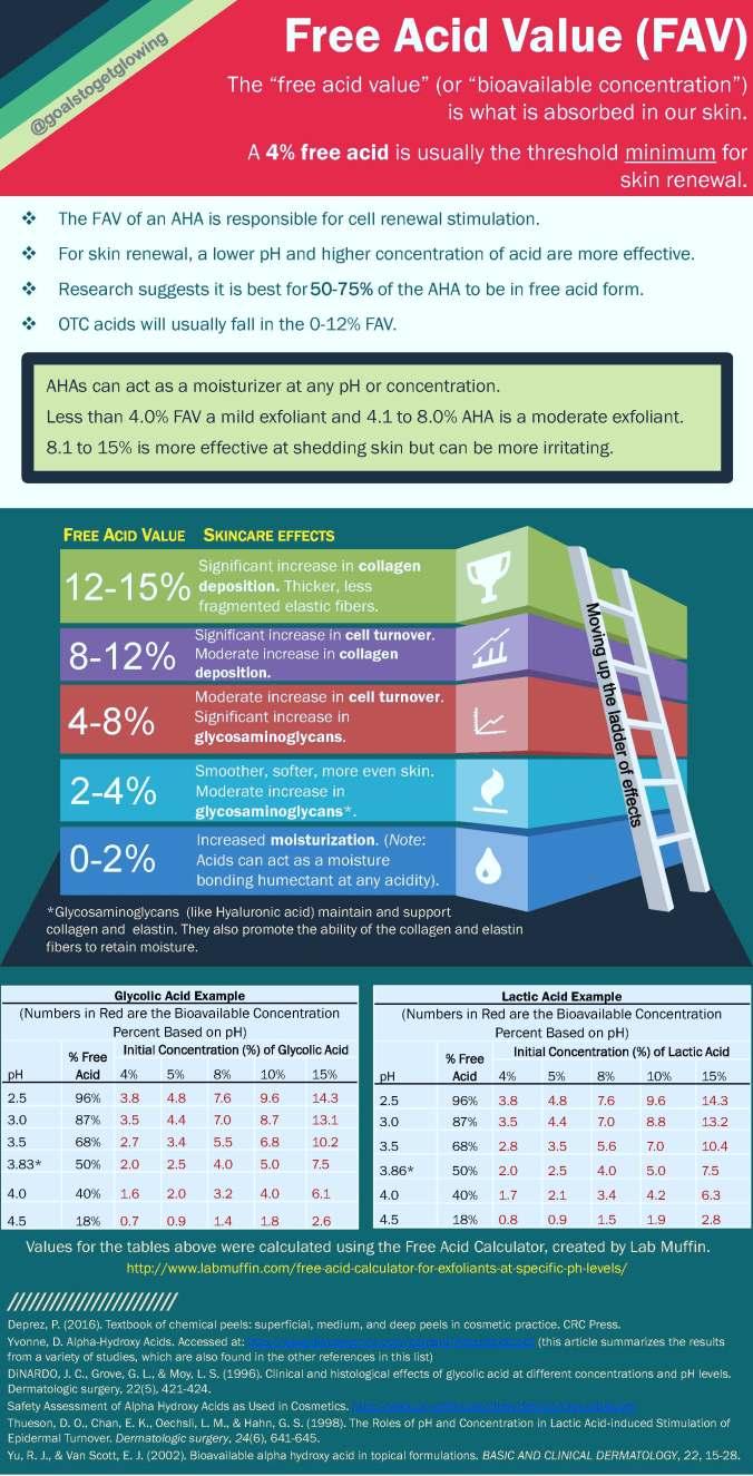 AHA Free Acid Value Infographic