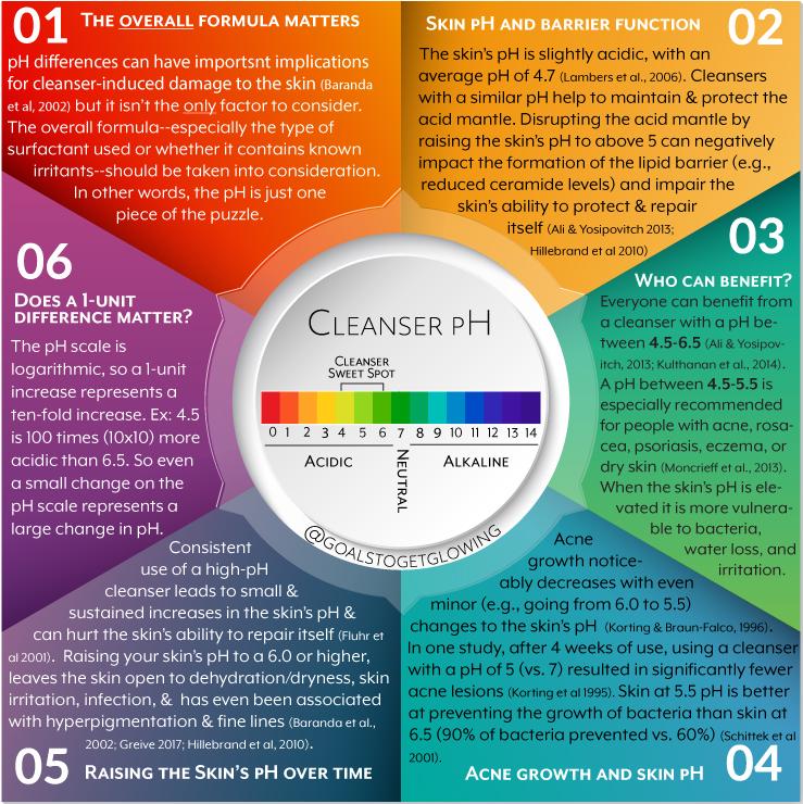 Cleanser-pH_v3