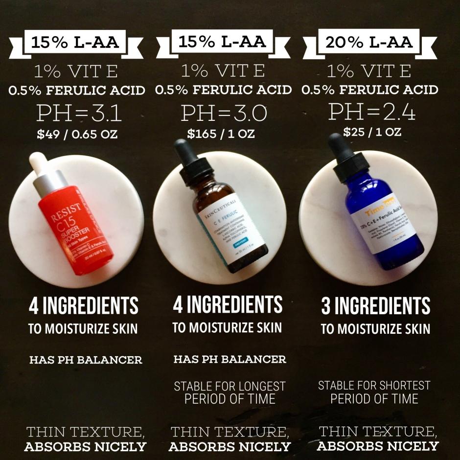 Vitamin C Serum Infographic
