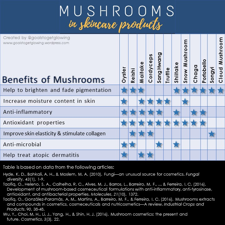 gtgg mushroom infographic 1